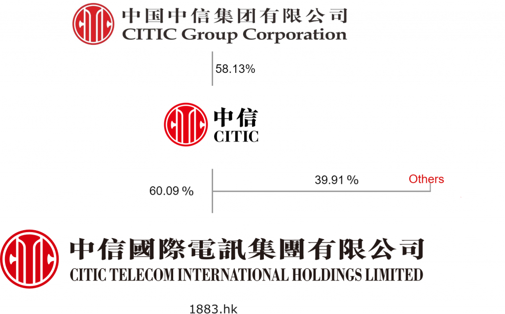 Corporate Structure – CITIC Telecom International Holdings